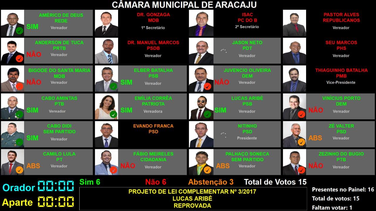 #PraTodoMundoVer Print do Painel da CMA mostra a foto e o voto de cada vereador